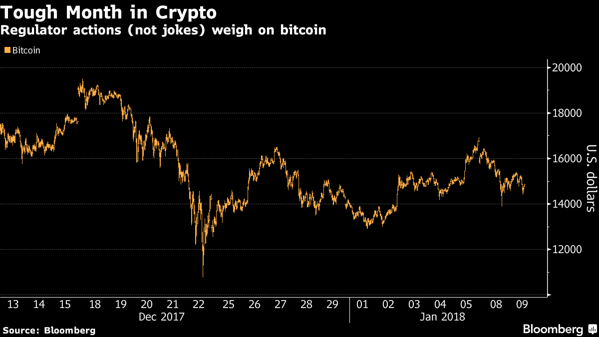 Even the SEC Is Poking Fun at Cryptocurrency Mania Now