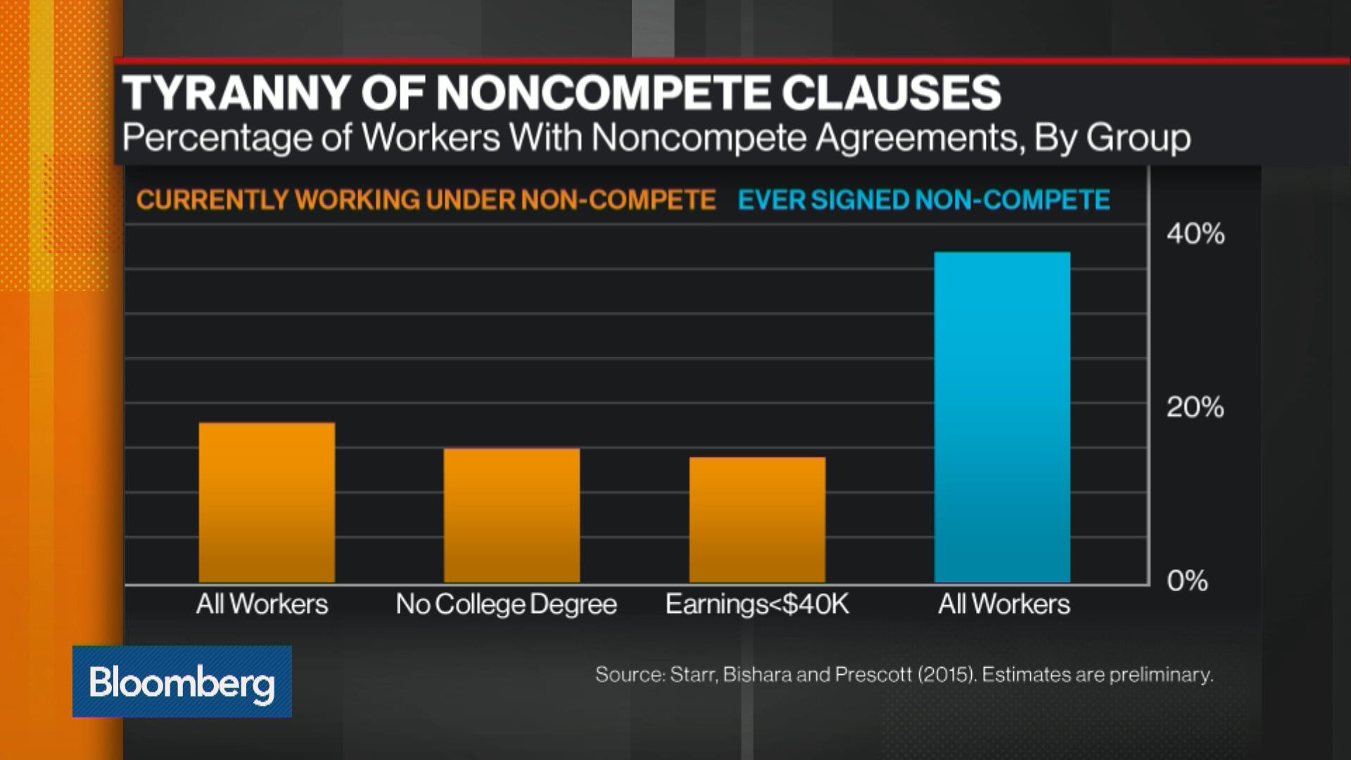 non compete clause good or bad