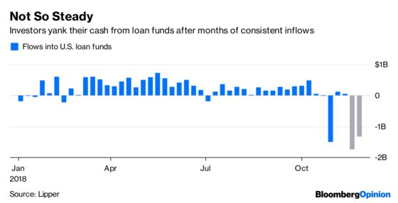 Leveraged Loans Take a Much-Needed Breather