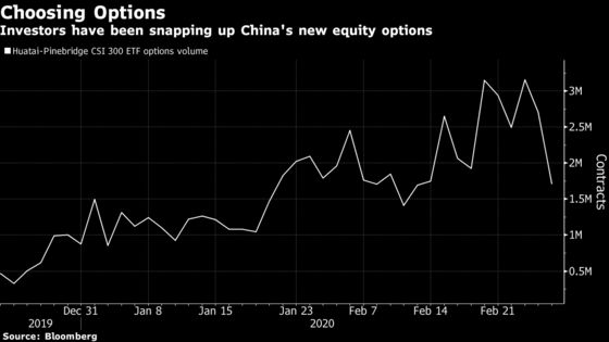 China Stock Option's 2,800% Surge Shows Rush for Hedges