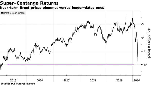 Near-term Brent prices plummet versus longer-dated ones