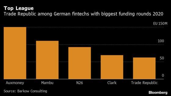 Ex-Merrill Banker's Trading App Valued at Over $5 Billion