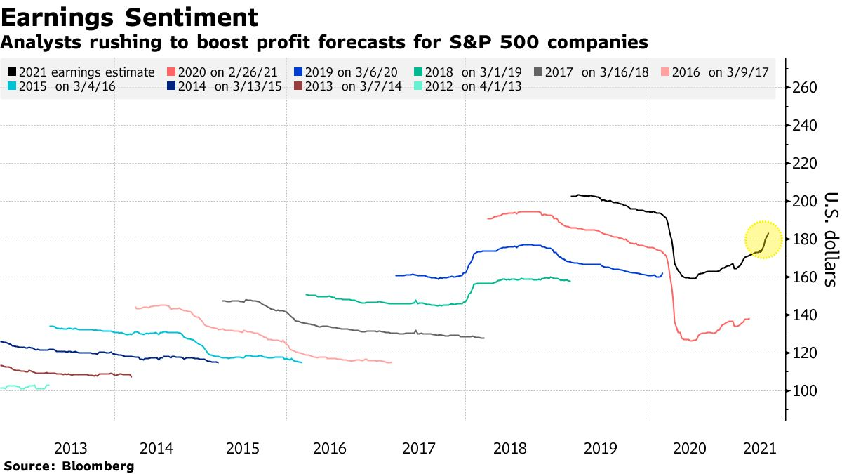 Analysts rushing to boost profit forecasts for S&P 500 companies