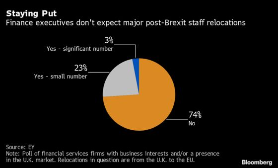 London Finance Clings to Hope for Some Post-Brexit EU Access