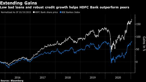 HDFC Bank Shares Jump After Profit Tops Estimates on Loan Growth