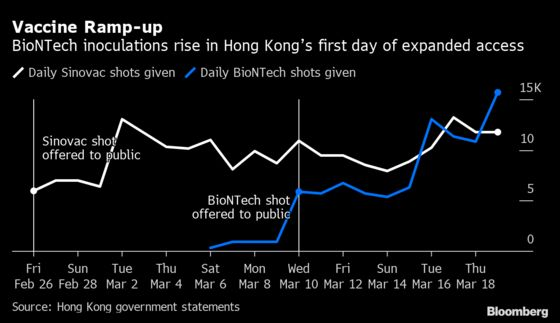BioNTech Vaccine Uptake Jumps in Hong Kong as Younger Residents Qualify