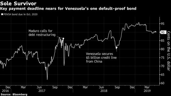 Venezuela Money at New York Fed May Be Key to PDVSA Bond Payment