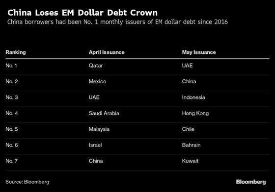 China Toppled by Middle East as Emerging Dollar Bond Leader