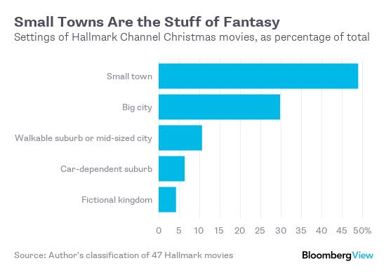 Source: Author's classification of 47 Hallmark movies