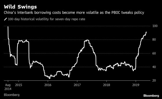 China's Wildest Rates Since 2014 Leave Bond Traders Stranded