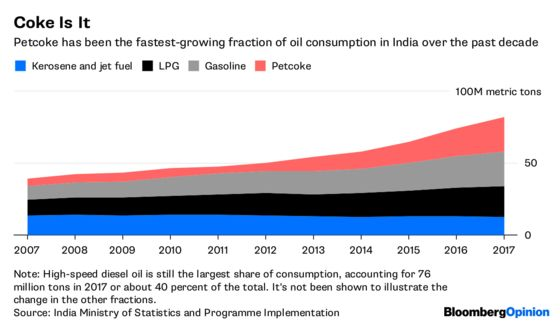 India's Dirty Secret Is an Oil Market Headache
