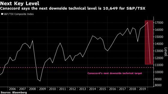 Shutdown of Canada's Economic Engine Sends Stocks to 2011 Low