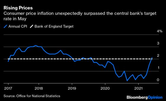 Bank of England May Beat the Fed to Tapering