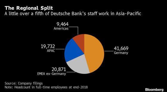Deutsche Bank Reorganizes Asian Investment Bank After Cuts
