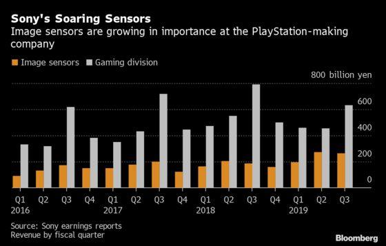 Sony Hikes Profit Forecast on Rising Image Sensor Demand