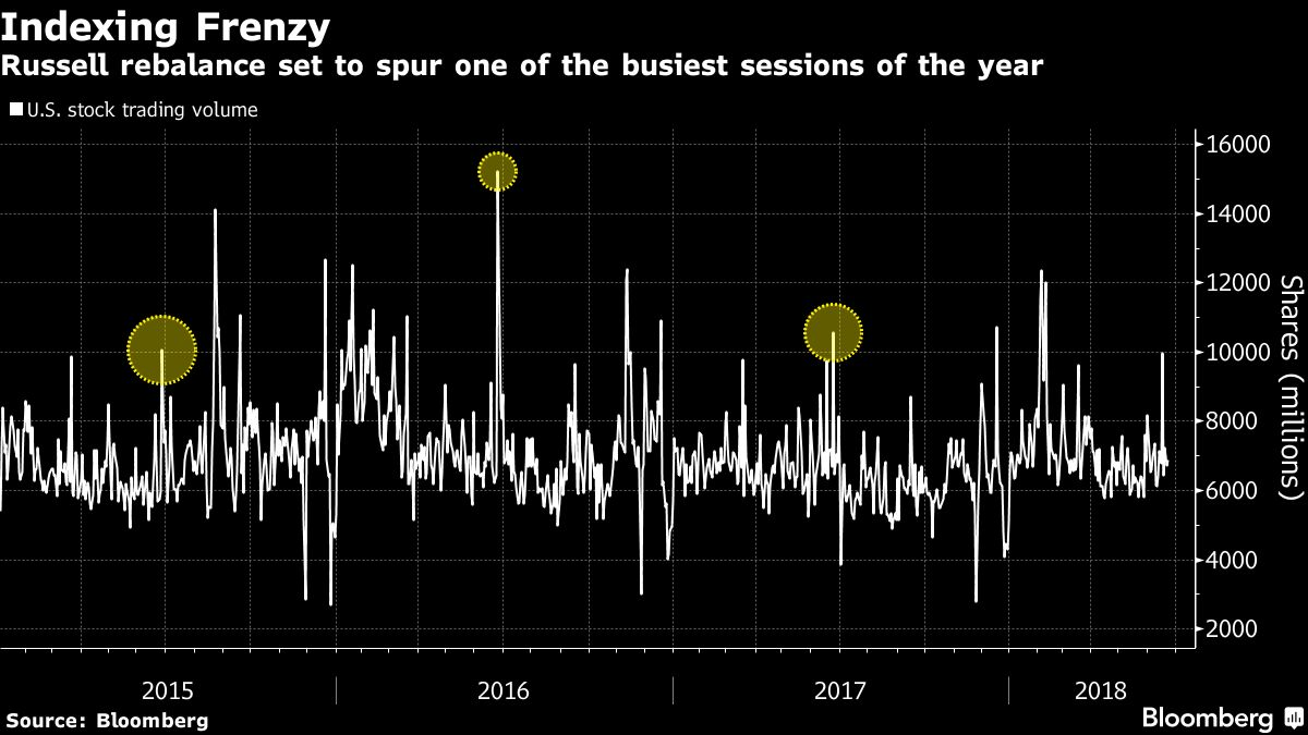 Stock Volume Surges As Russell Change Spurs Index Trader Frenzy