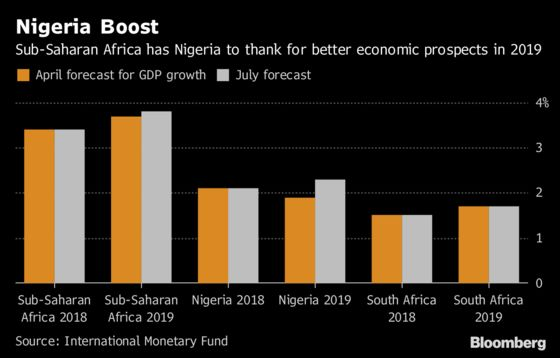 Nigeria Boost Sees IMF Lifting Sub-Saharan Africa Growth Outlook