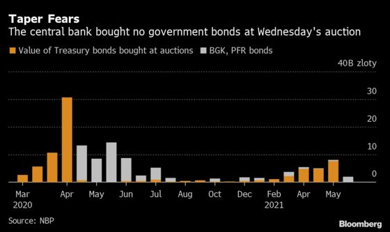Poland's Central Bank Just Tanked the Local Bond Market