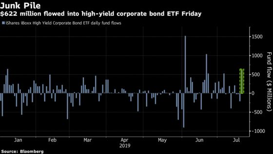 Junk-Bond Fund Draws $622 Million as Negative Yields Go Global
