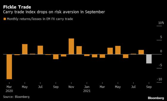 Emerging-Market Carry Bets Declared 'Dead' on Strong Dollar