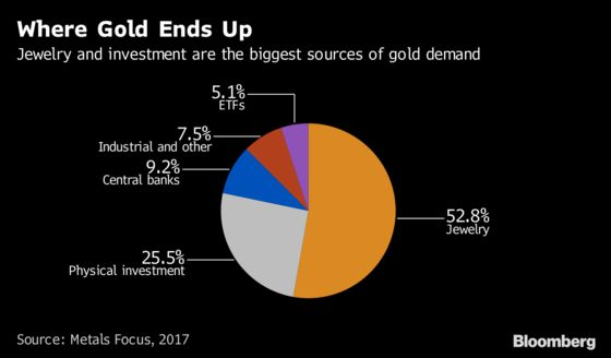 Gold Market Dreams of Blockchain Supply Chain by Next Year