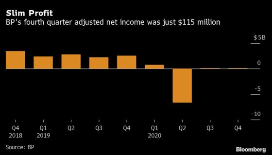 BP's Weak Quarter Shows Big Oil Has Barely Begun Covid Recovery