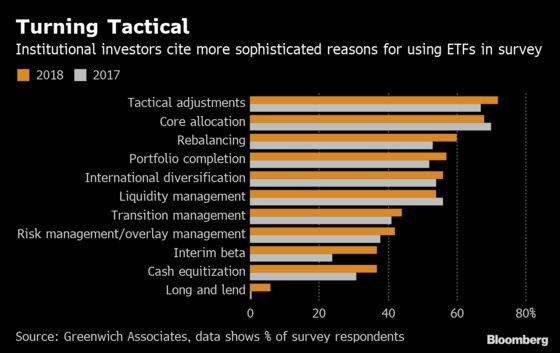 Volatility Spurs Institutions to Beef Up Their Tactical ETF Use