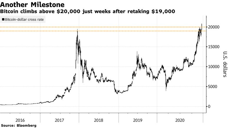 Bitcoin climbs above $20,000 just weeks after retaking $19,000
