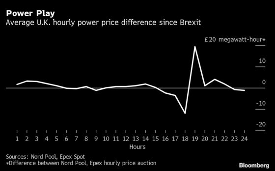 Brexit Hands Traders a Lucrative Way to Play Power Markets