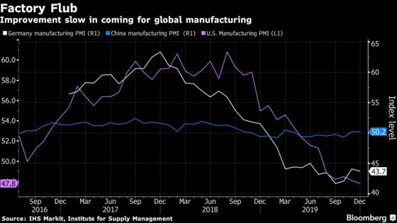 U.S. Manufacturing Titans Portend Gloom for the Global Economy