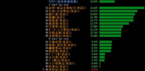 過去3カ月の東証1部33業種のパフォーマンス