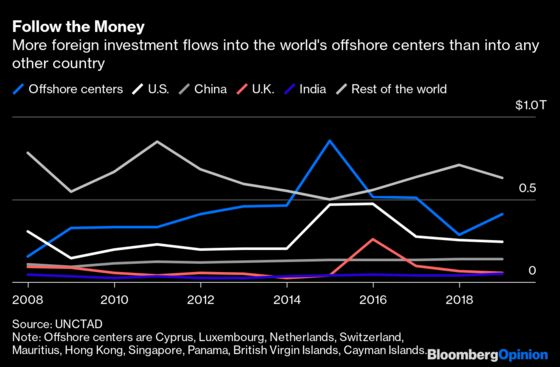 Yellen's Global Tax Plan Isa China Trade War-Level Fight