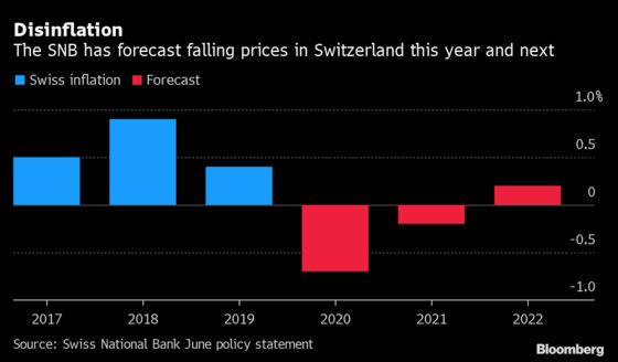 SNB to Stand Firm After Intervention Frenzy to Tame Franc