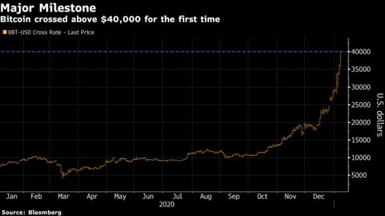 Day-Trader Heaven Arrives as Tesla, Bitcoin and Stock Options Surge