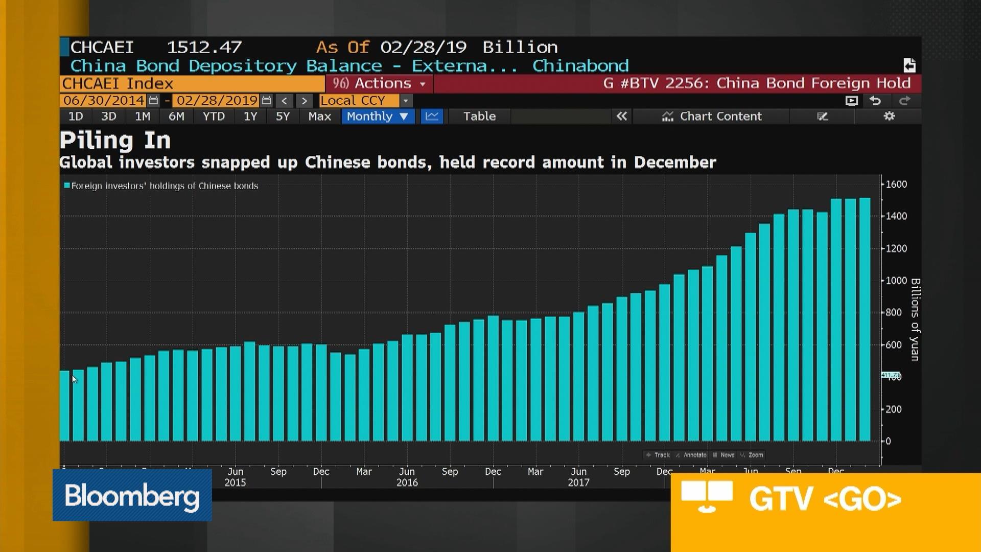 Pimco's Stafford on China's Bond Market, Australia Strategy