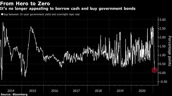 China Crushes Leveraged Traders With Liquidity Withdrawals