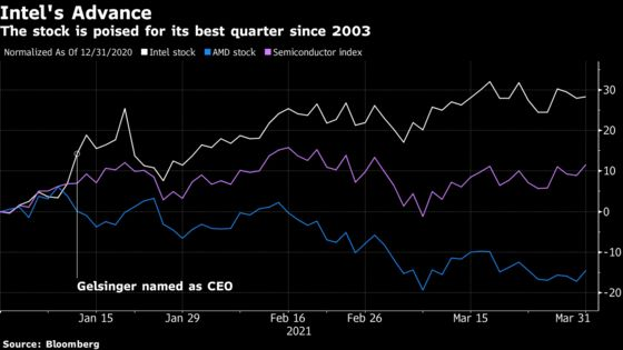 Intel Eyes Best Quarter Since 2003 as Bulls Cheer New CEO