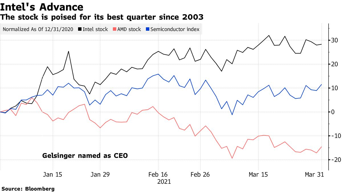 The stock is poised for its best quarter since 2003