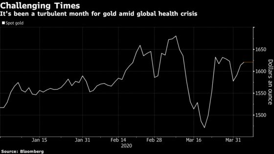 Gold's Supply Squeeze Should Ease as Swiss Refineries Reopen