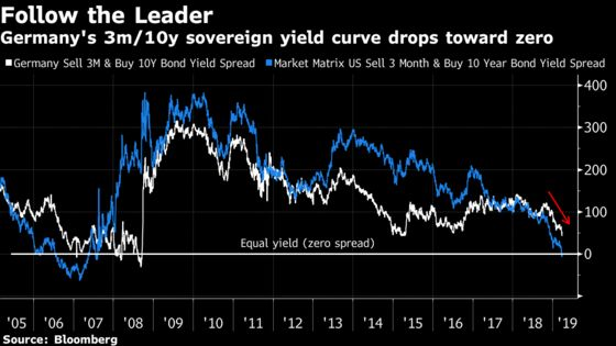 Now German Yield Curve Is Flattening to a Post-Crisis Low