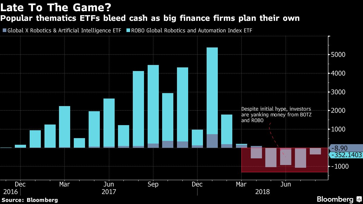 Theme ETFs Come of Age and Now the Big Firms Want In - Bloomberg
