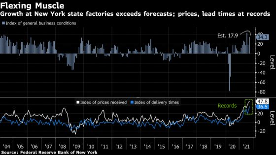 New York Manufacturing Expands More Than Forecast, Prices Rise