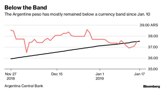 Argentina Has New Currency Problem: This Time a Stronger Peso
