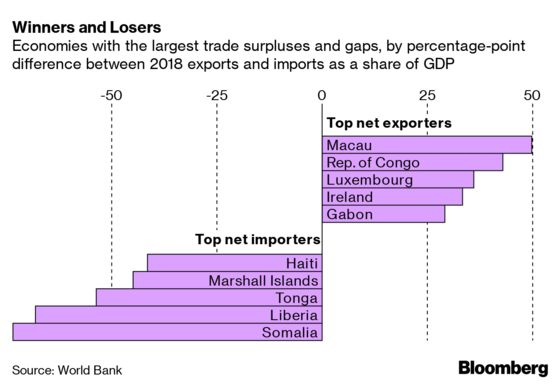 Where Trade Matters Most