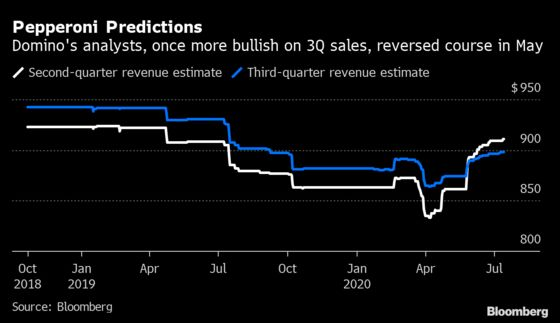 Pizza's Strength Is About to Be Tested by the Economy Reopening