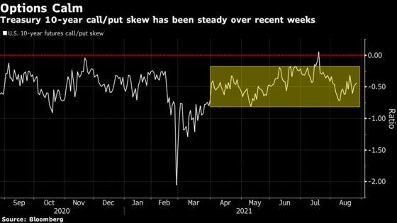 Wave of Expiring Treasury Options Adds Risk to Jackson Hole