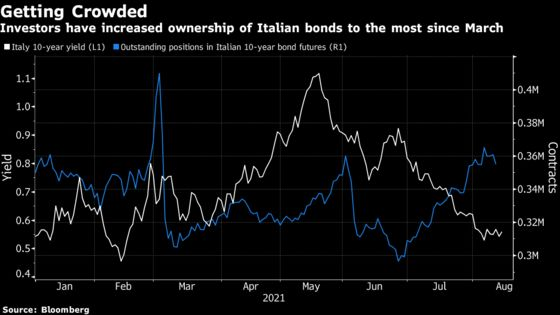 Italy's Supercharged Bond Market Is All About Faith in the ECB