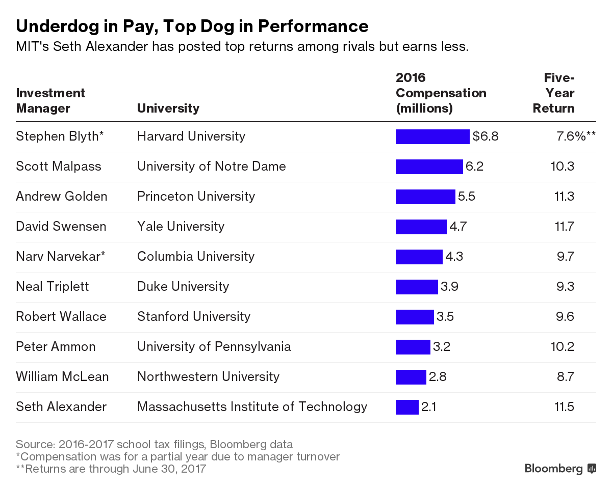 MIT's Endowment Chief Delivers Better Returns for Lower Pay