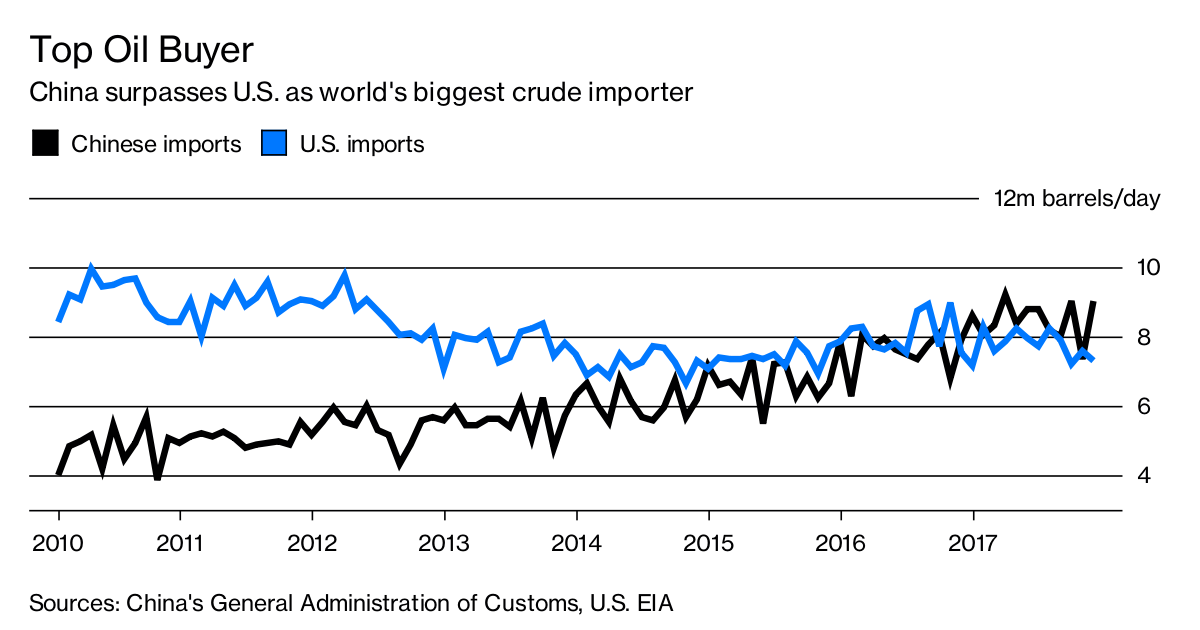 How China Is About To Shake Up The Oil Futures Market Bloomberg