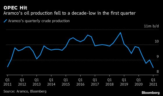 Saudi Aramco Follows Big Oil Rivals With Bumper Earnings